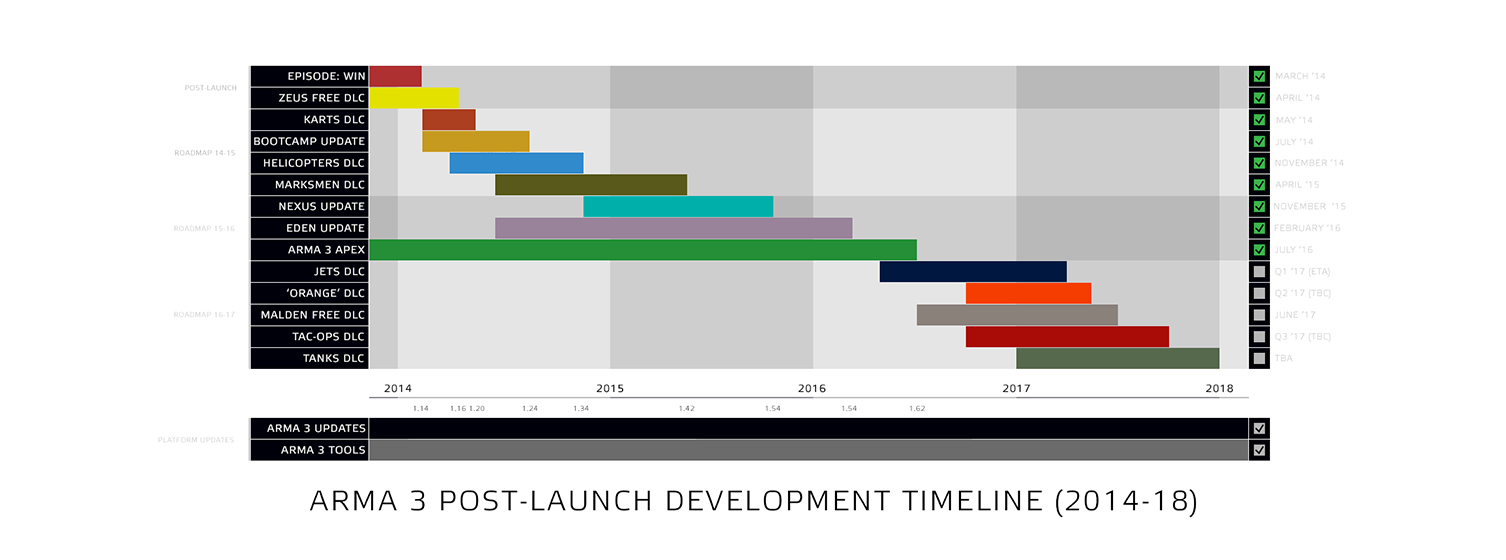 arma3.com/assets/img/post/images/a3_post_launch_development_roadmap.png