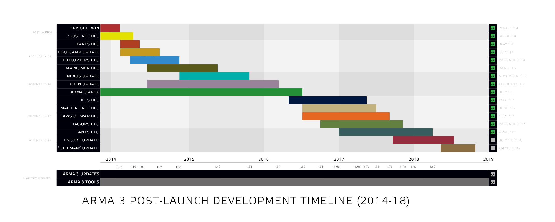 arma3.com/assets/img/post/images/a3_post_launch_development_roadmap_2018.jpg