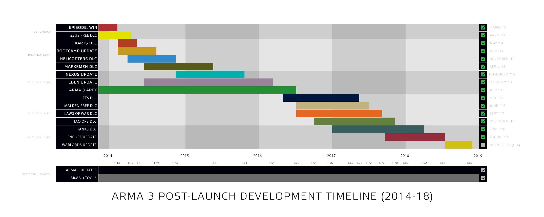 a3_post_launch_development_roadmap_2018_
