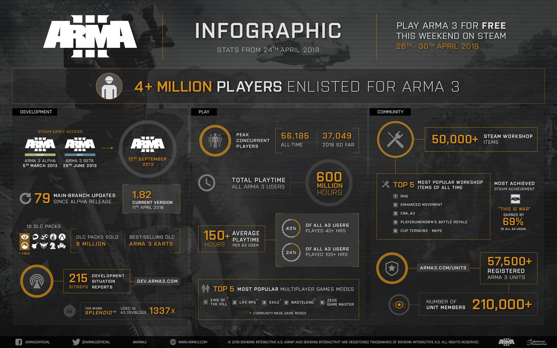 ARMA 3 ROADMAP 2018 | News | Arma 3 Development Roadmap on