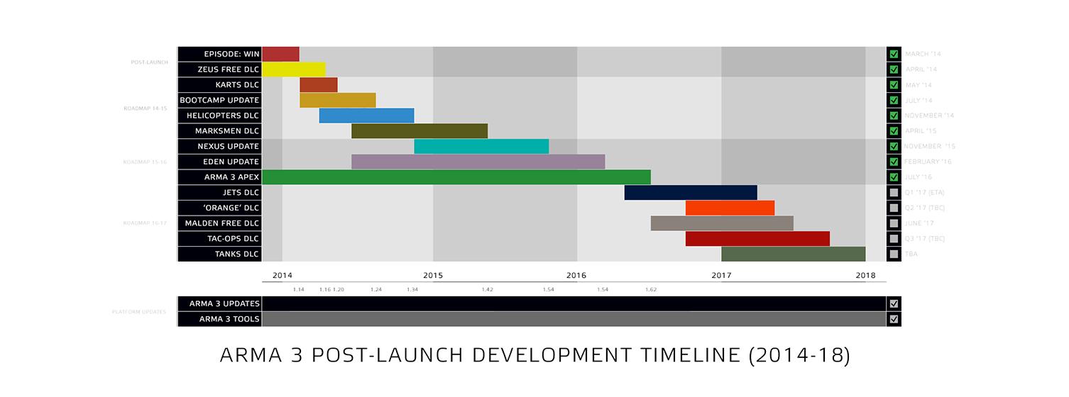 [Afbeelding: a3_post_launch_development_roadmap.png]