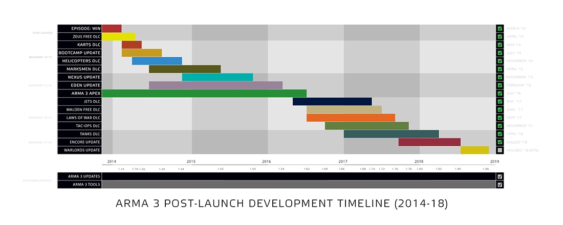 [Bild: a3_post_launch_development_roadmap_2018_updated.jpg]